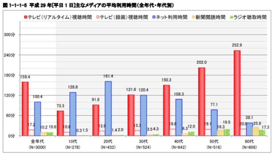 【平成29年】主なメディアの平均利用時間