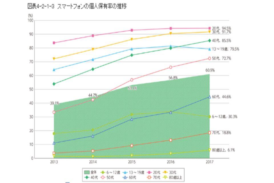 スマホの個人保有率の推移のグラフ