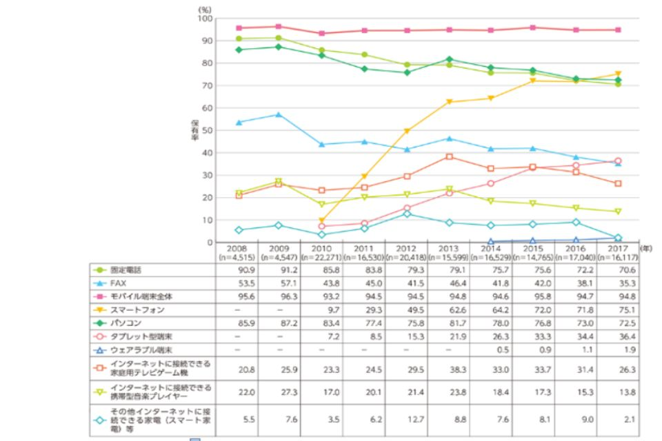 スマホの保有率のグラフ