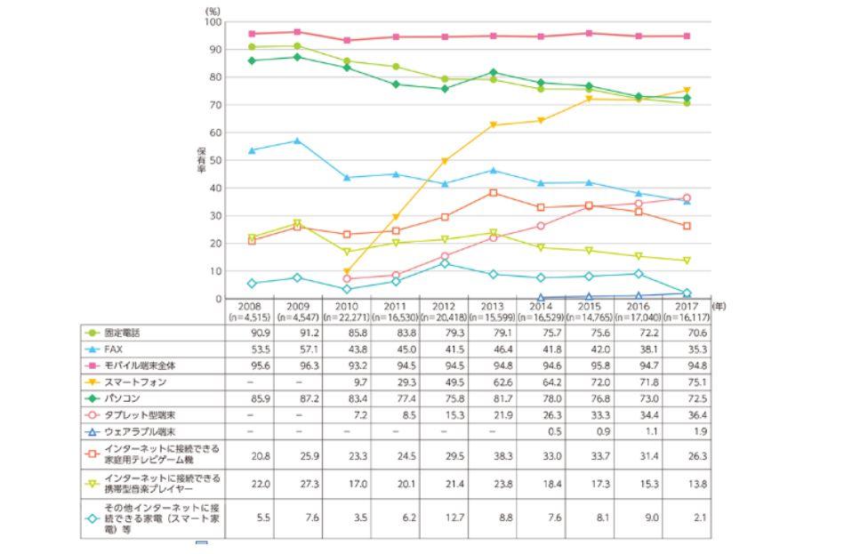 スマホの保有状況を表したグラフ