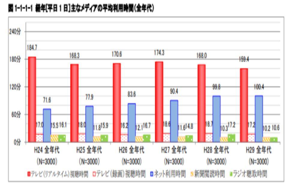 主なメディアの平均利用時間のグラフ(全年代版)