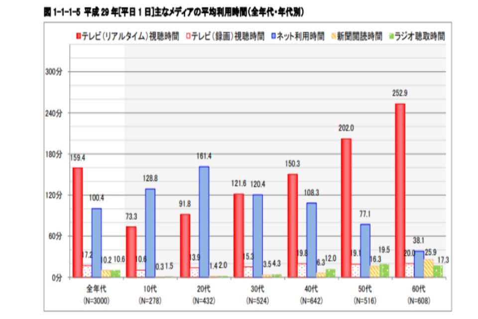 主なメディアの平均利用時間のグラフ(年代別版)