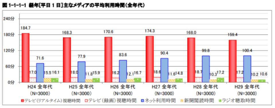 【経年】主なメディアの平均利用時間