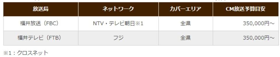 福井県のテレビCM放送予算