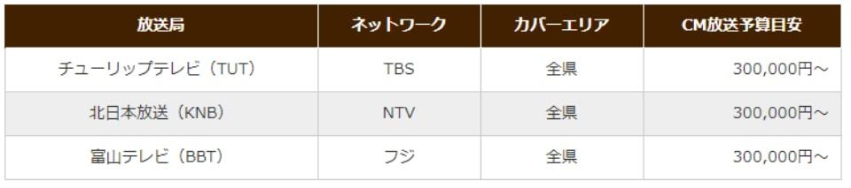 富山県のテレビCM放送予算