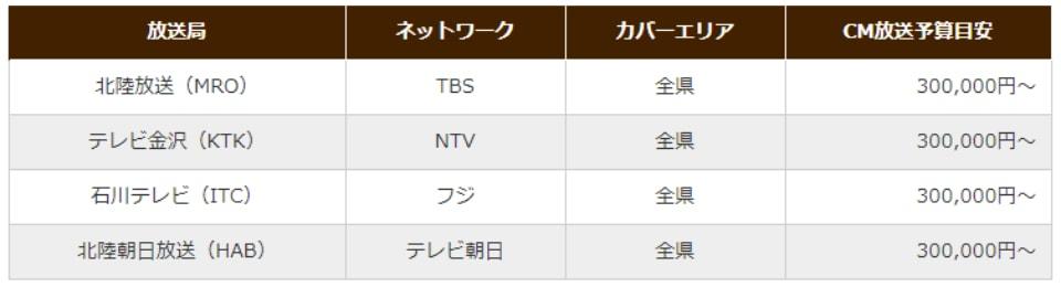 石川県のテレビCM放送予算