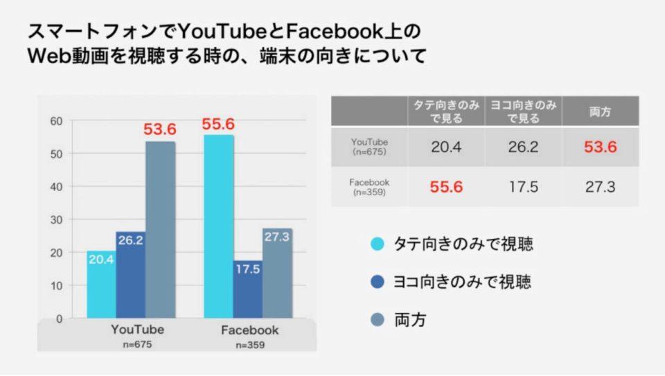 第5回スマートフォンの動画視聴実態調査「スマートフォンでYouTubeとFacebook上のWeb動画を視聴する時の、端末の向きについて」